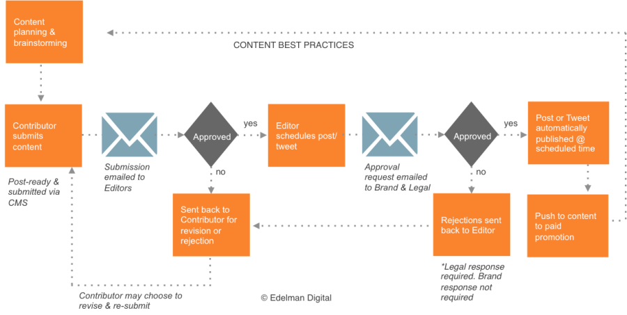 Editorial Workflow in Content Marketing